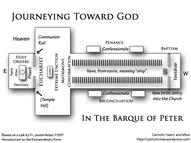 Journeying Toward God in the Barque of Peter