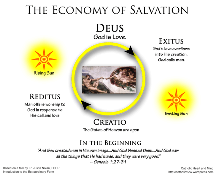 Economy of Salvation, Genesis