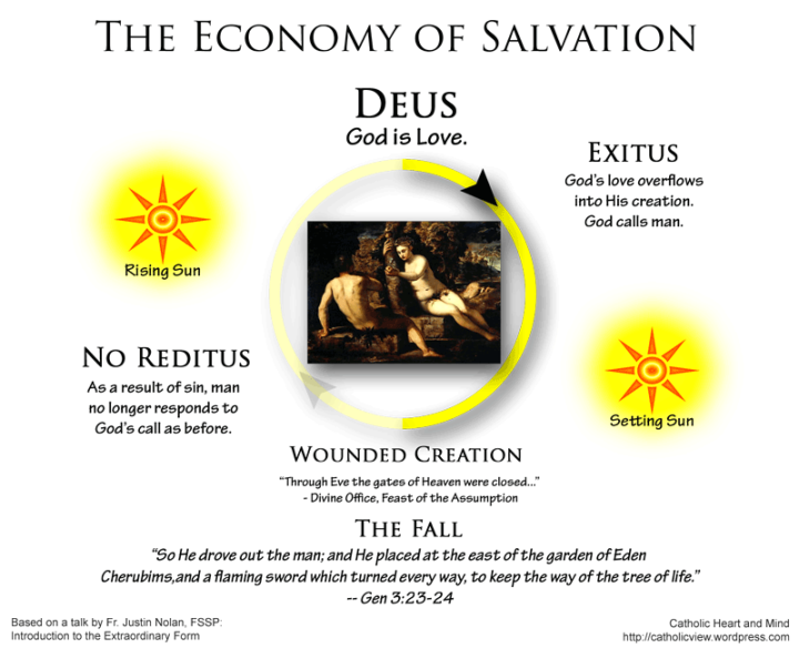 Economy of Salvation, The Fall