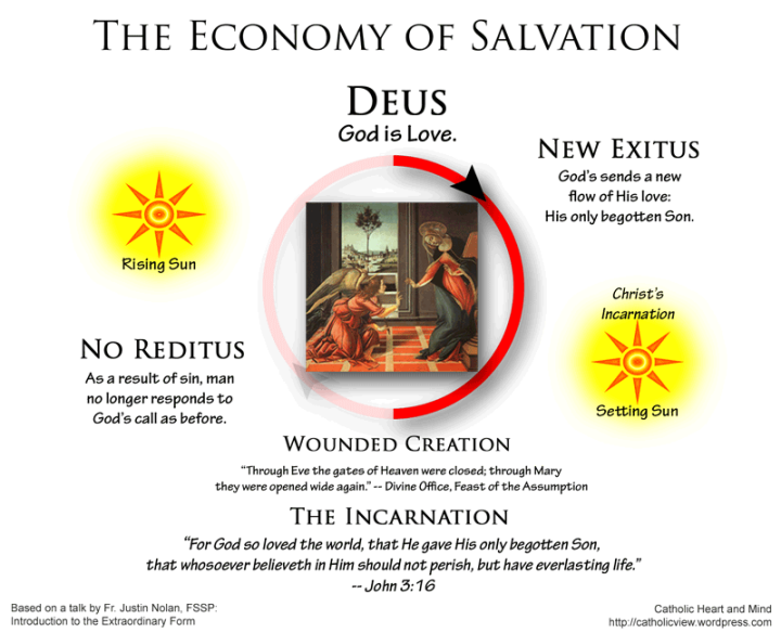 Economy of Salvation, The Annunciation and Incarnation