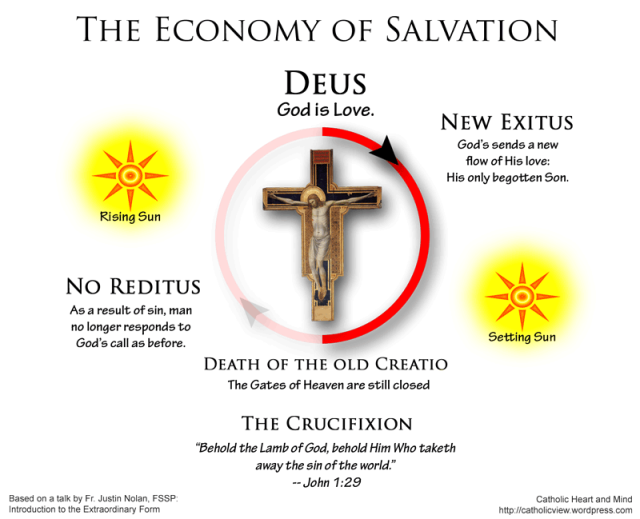 Economy of Salvation, The Crucifixion