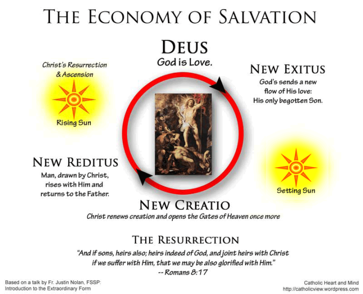 Economy of Salvation, The Resurrection