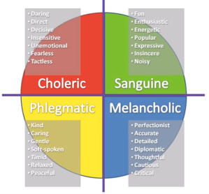 The Four Temperaments, from Fr Ripperger's Video