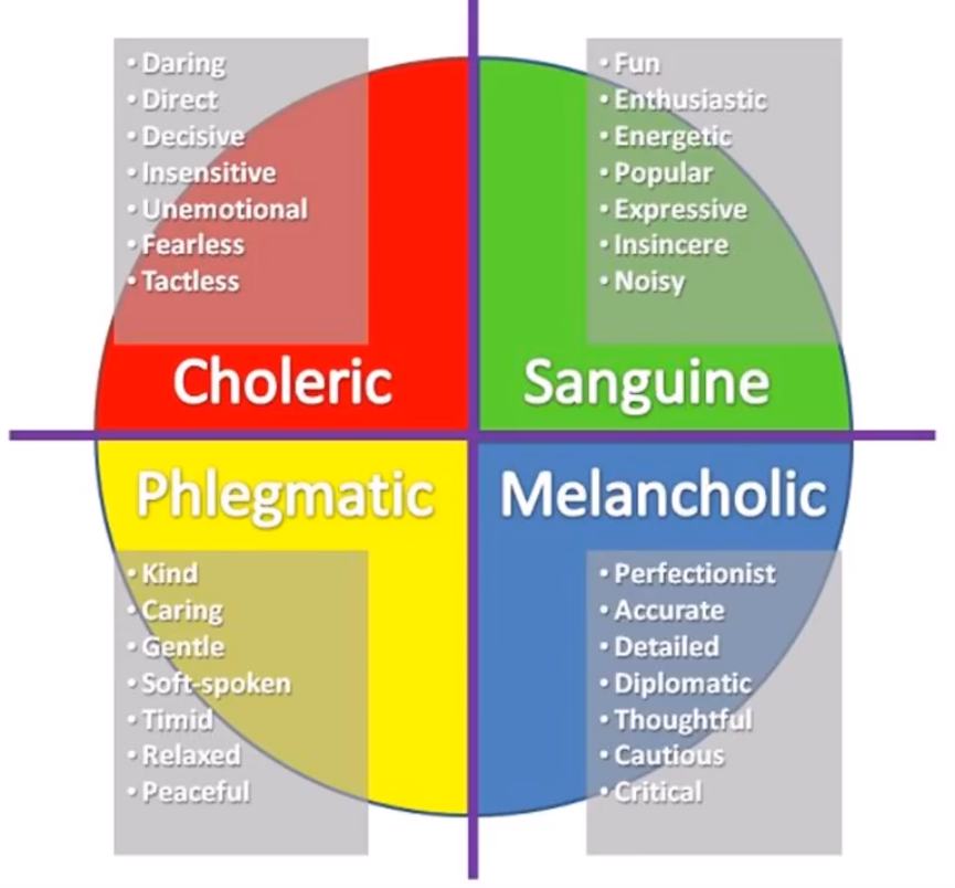 The Four Temperaments - from Fr Ripperger's Video